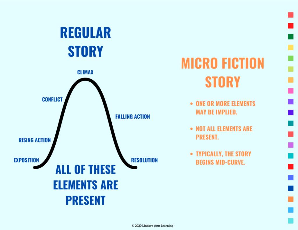 micro-fiction